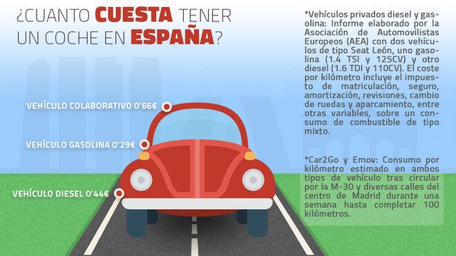 Esto es lo que cuesta tener un coche en España