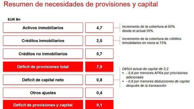 Parte de la presentación de Santander tras la compra del Popular.