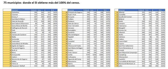 """Estos son los municipios en los que el """"sí"""" obtuvo más del 100% del censo."""