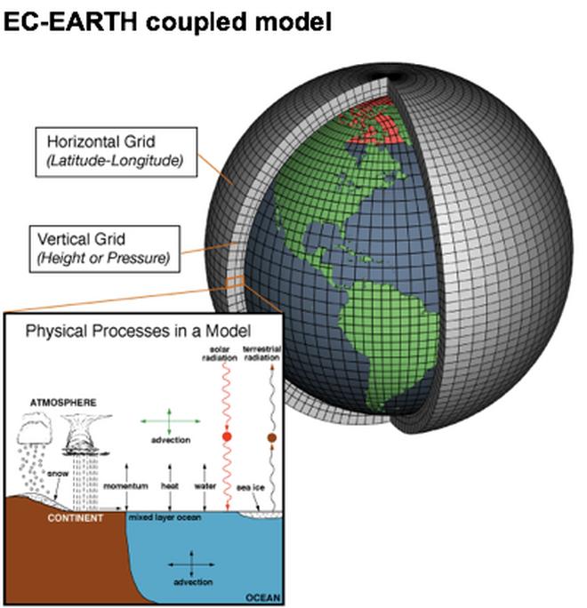 Modelo para la predicción climática