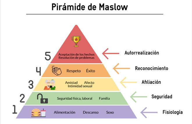 Infografía de la Pirámide de Maslow