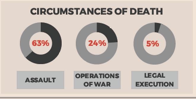 Algunas de las estadísticas del estudio