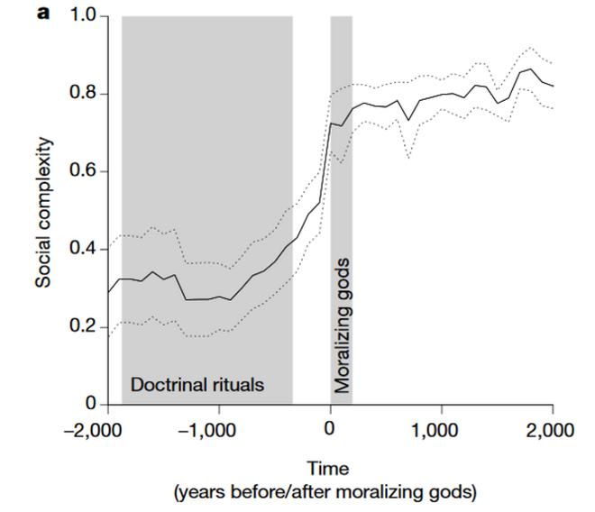 Complejidad social a lo largo del tiempo antes y después de la aparición de dioses moralizantes.