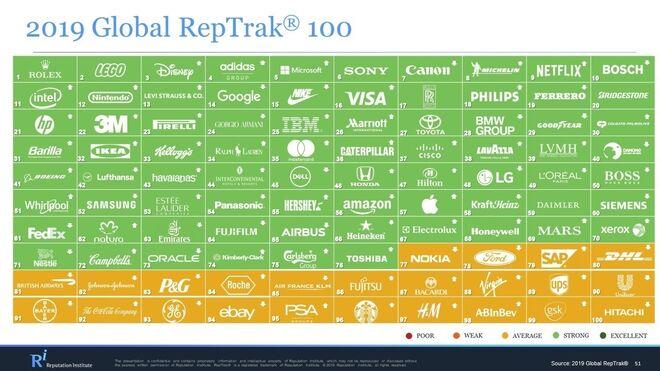Lista 100 empresas mayor reputación mundial
