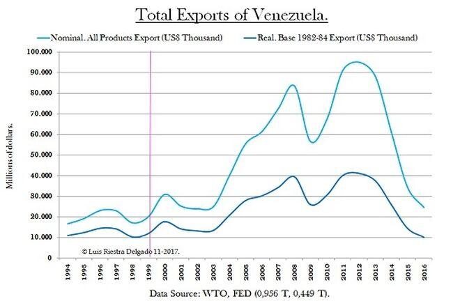 2 - Exports of Venezuela