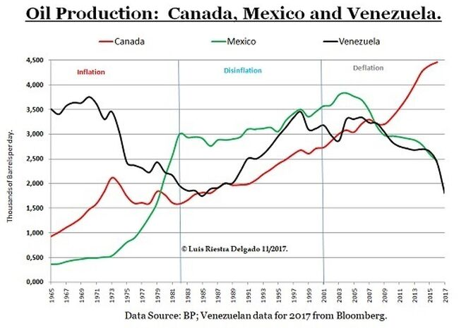 3 -Oil production Canada Mexico Venezuela
