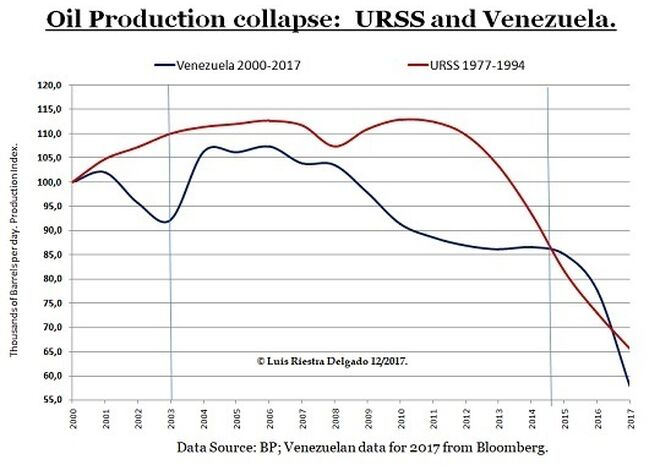 1 -Oil production collapse URSS & Venezuela