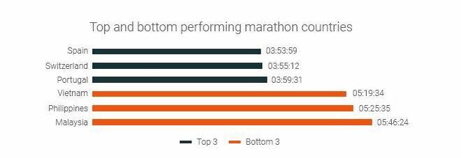 Gráfico: países más rápidos y más lentos en completar una maratón