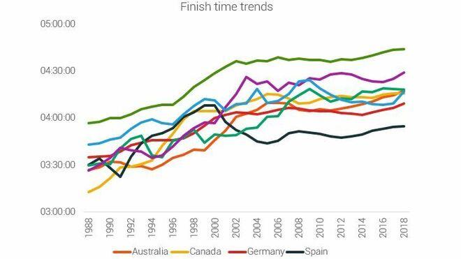 Resultados de España comparados con otros países a lo largo del tiempo