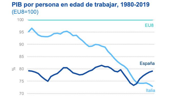 PIB por persona en edad de trabajar, 1980-2019