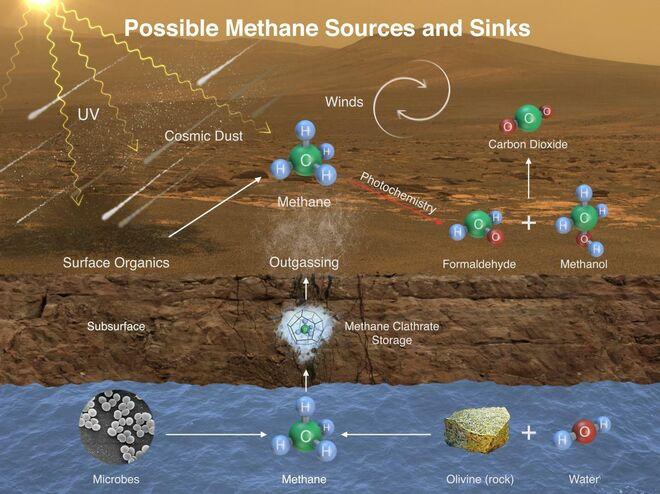 Esquema de los posibles procesos por los que el metano podría aparecer en la atmósfera de Marte