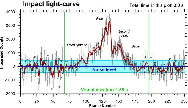 Curva de luz del impacto tras el análisis de Hueso mediante DeTeCt