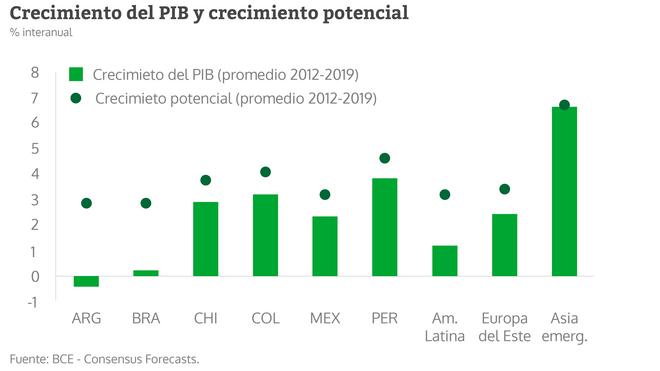 Crecimiento del PIB y crecimiento potencial