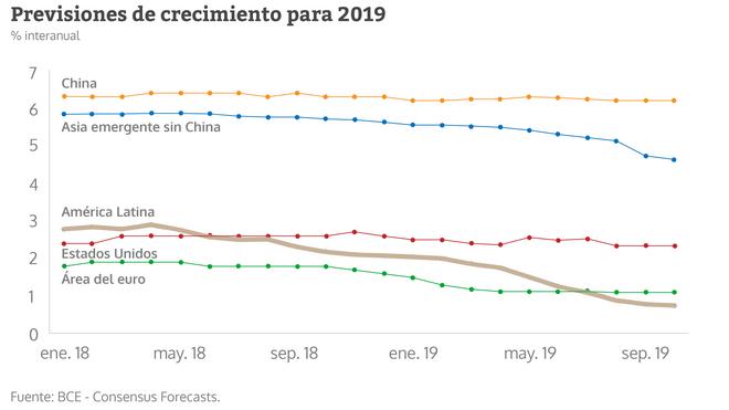 Previsiones de crecimiento para 2019