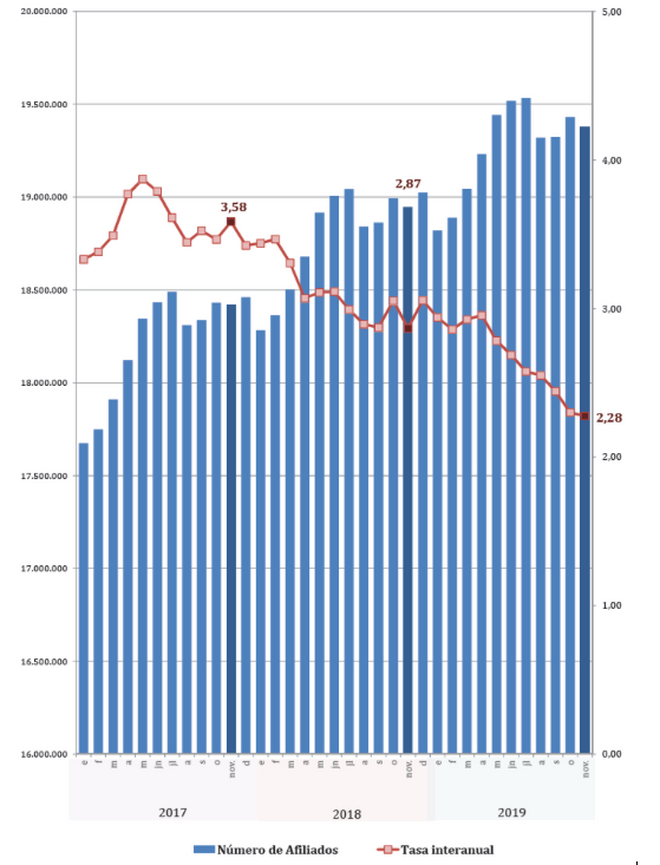 Aumento de la afiliación y variación interanual del número de afiliados, 2017-2019