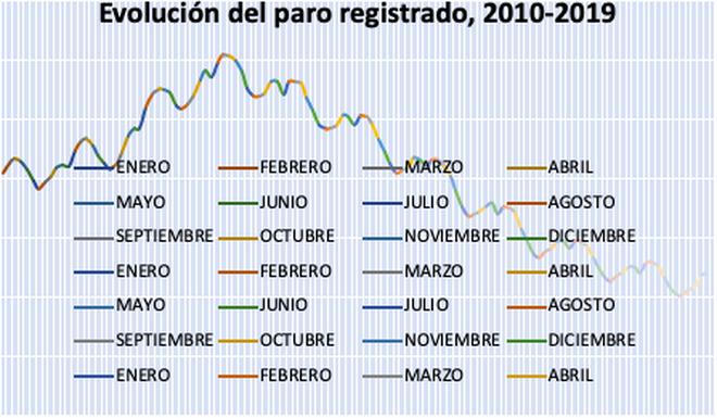 Parados registrados, 2010-2019