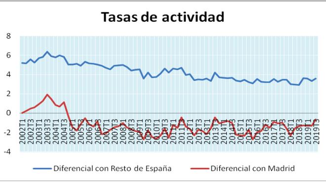 Diferencial entre tasas de actividad de Cataluña con RdE y Madrid, 2002-2019
