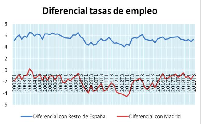 Diferencial entre las tasas de empleo de Cataluña y RdE y Madrid, 2002-2019