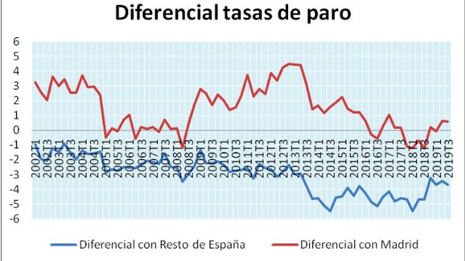 Diferencial entre las tasas de paro de Cataluña y RdE y Madrid, 2002-2019