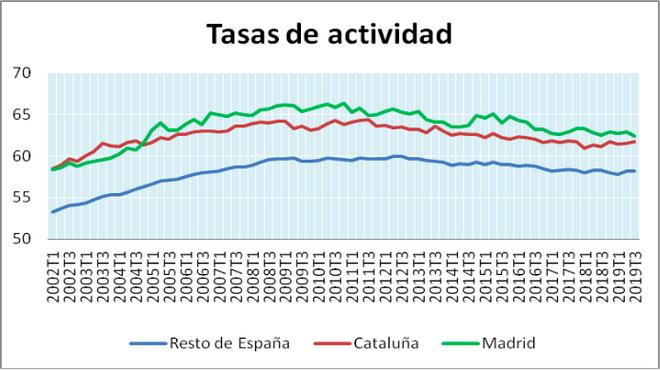 Tasas de actividad del RdE, Cataluña y Madrid, 2002-2019