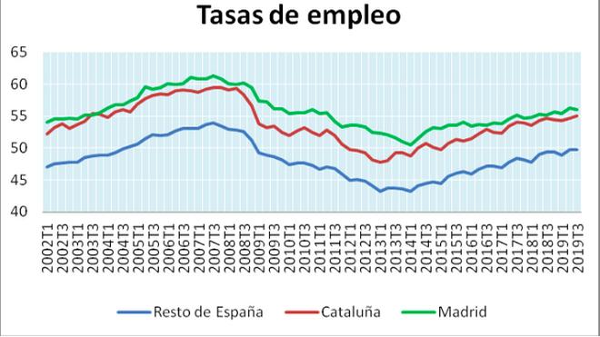 Tasas de empleo del RdE, Cataluña y Madrid, 2002-2019