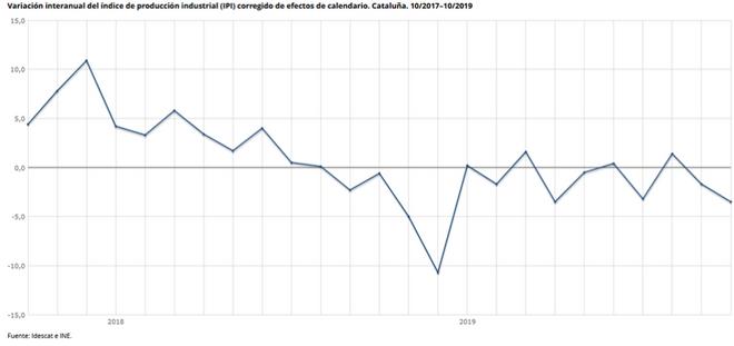 Variación interanual del Índice de producción industrial de Cataluña