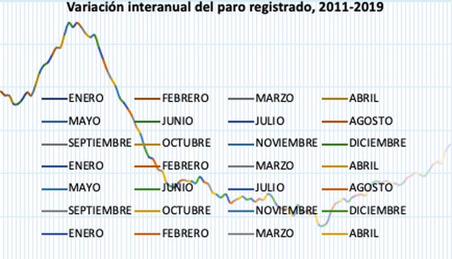 Variación interanual del paro registrado, 2011-2019