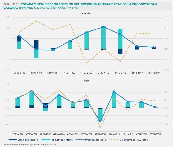 Descomposición del crecimiento trimestral de la productividad en España y la Unión Económica y Monetaria