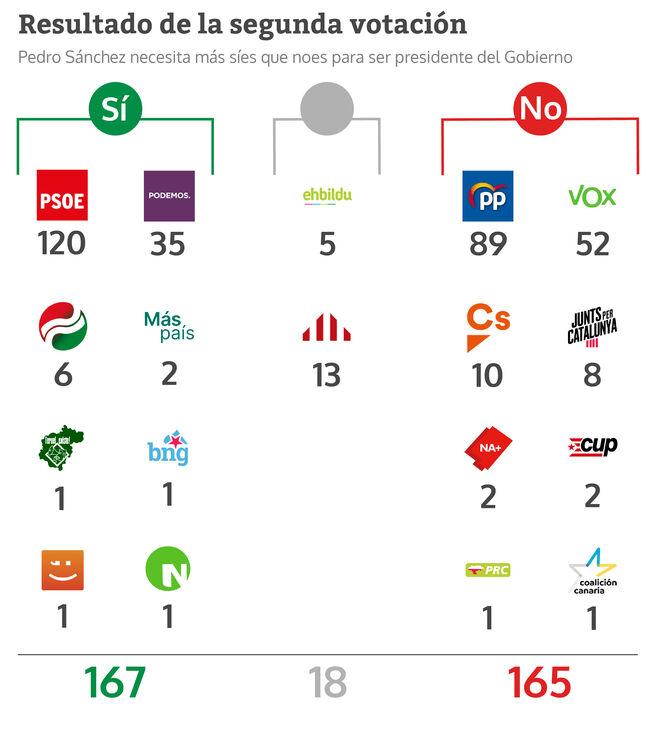 Resultado de la segunda votación