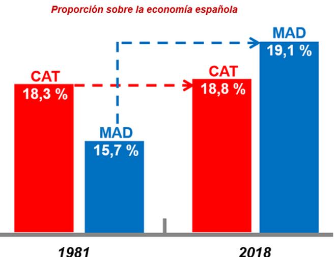 Crecimiento de la proporción de Madrid