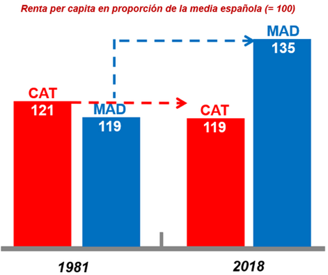 Crecimiento de la renta de Madrid