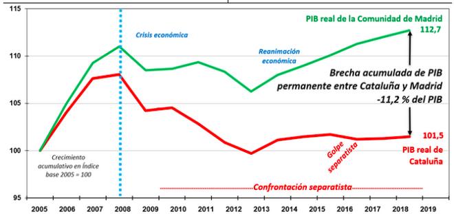 Dinámica del PIB de Cataluña y de la Comunidad de Madrid y brecha del -11,2 %