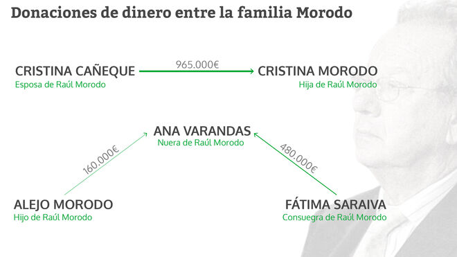 Donaciones de dinero entre la familia Morodo