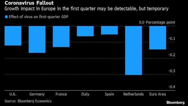 Impacto del coronavirus chino en el PIB de la Eurozona