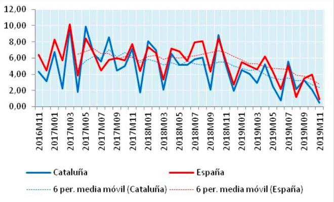 Variaciones interanuales del IASS en Cataluña y España, 2017-2019