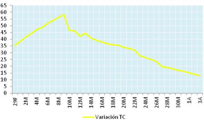 Tasa media móvil de crecimiento de casos totales detectados