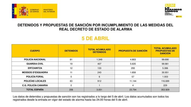 Datos diarios del domingo facilitados por el Ministerio el Interior
