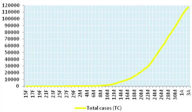 Evolución de casos totales detectados entre 15 de febrero y 3 de abril