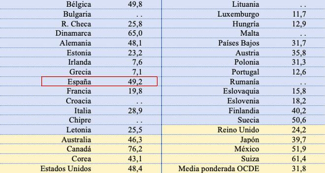 Gasto público realizado por las regiones de diversos países