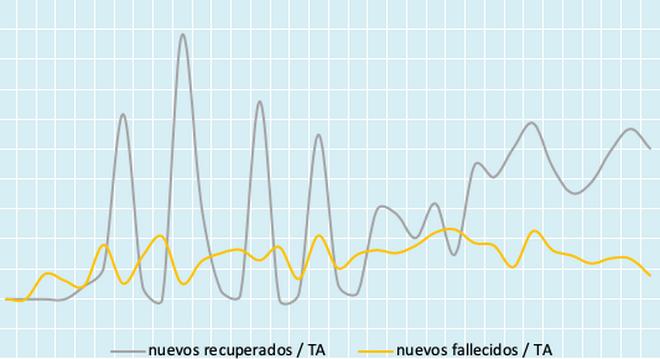 Nuevos recuperados y nuevos fallecidos en porcentaje de casos activos