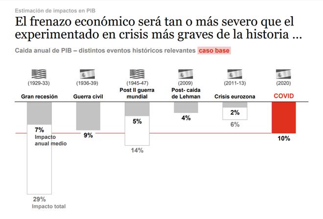Previsión de caída de PIB en España en 2020