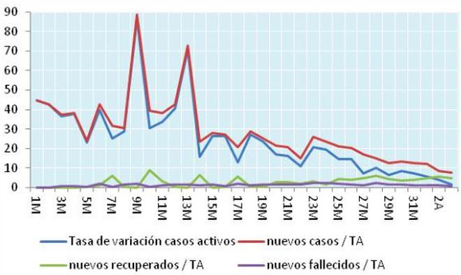 Variación de casos activos y ratios nuevos casos, recuperados y fallecidos