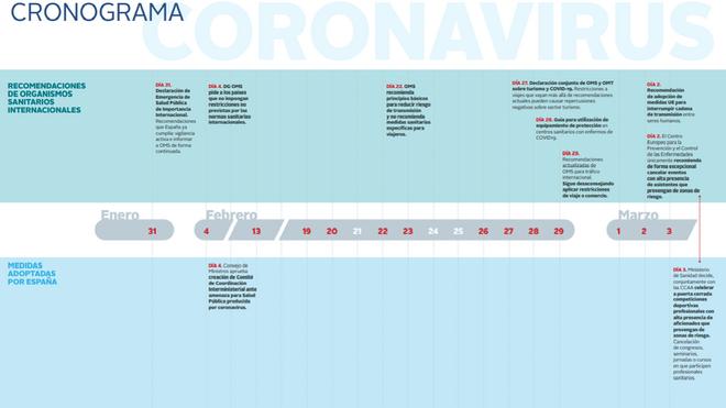 cronograma de España Global sobre el coronavirus