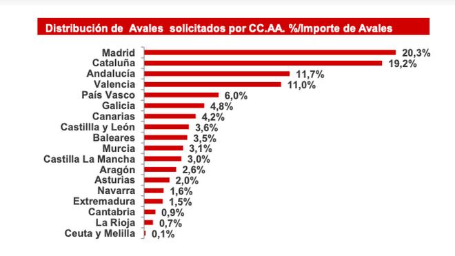 Avales del Estado por CC.AA.