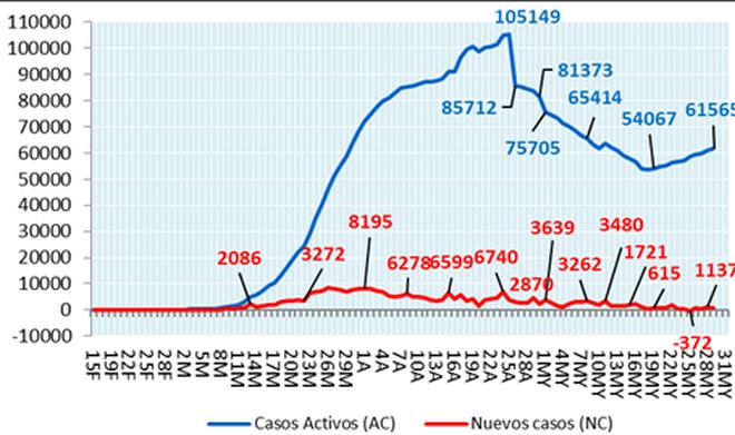 Casos activos y nuevos casos