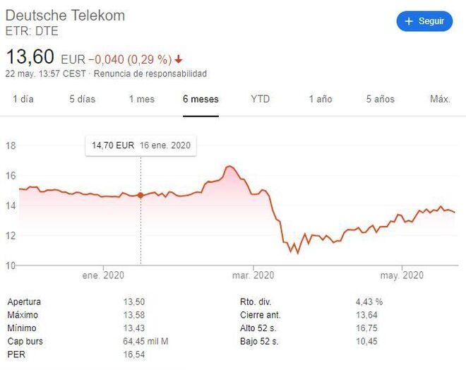 Cotización de Deutsche Telekom, el mayor operador europeo, desde el 20 de marzo