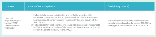 Documentación que detalla la multa que se impuso a Hung Kai Registrations (HK) Limited