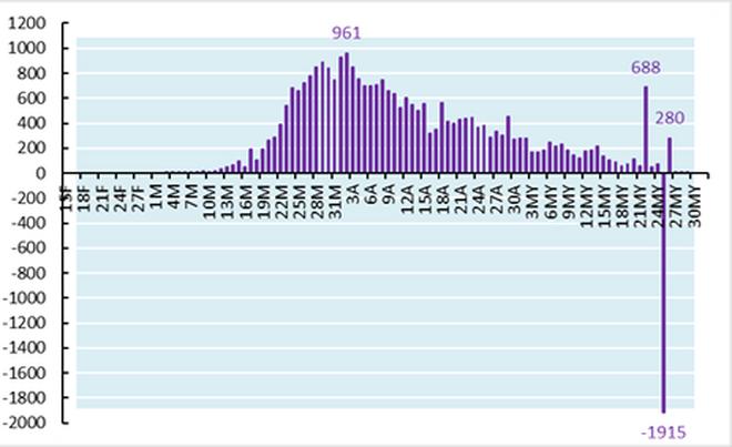 Gráfico 3. Nuevos muertos en España