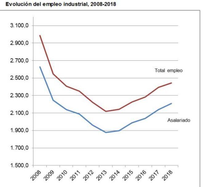 (Miles de personas, promedios anuales; datos de salarización en porcentajes)