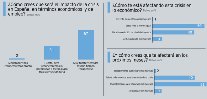 Perspectivas del consumidor español sobre la crisis del coronavirus